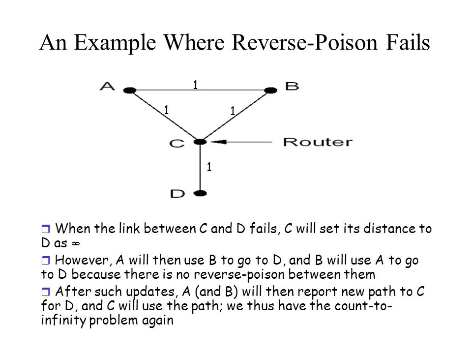 An Example Where Reverse-Poison Fails