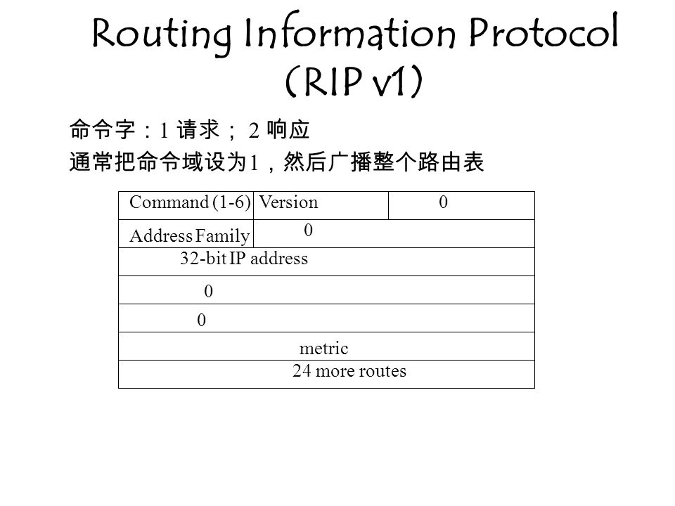 Routing Information Protocol (RIP v1)