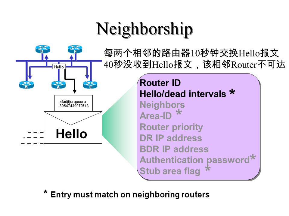 Neighborship * * * * Hello * Entry must match on neighboring routers