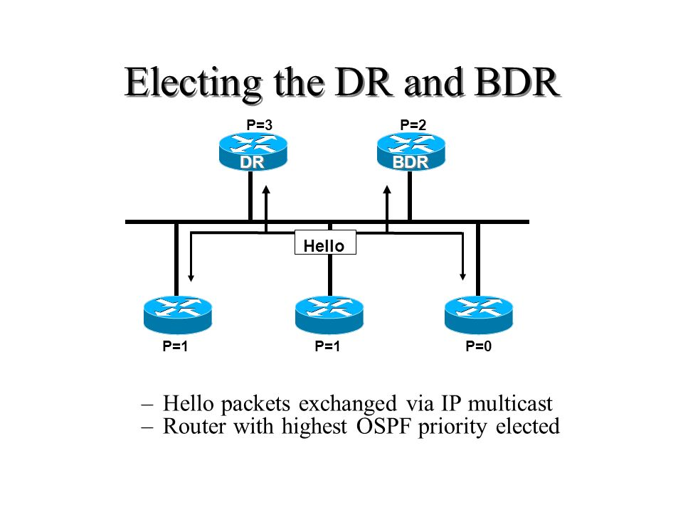Electing the DR and BDR Hello packets exchanged via IP multicast