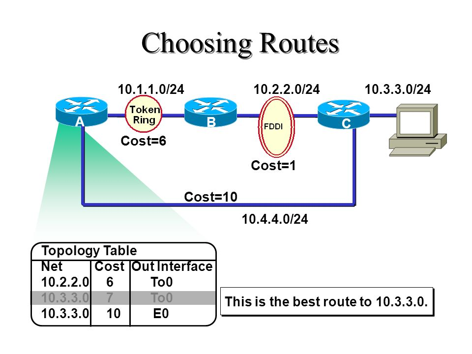 Choosing Routes Cost=6 Cost=1 Cost=10 10.1.1.0/24 10.2.2.0/24