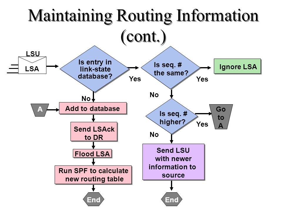 Maintaining Routing Information (cont.)