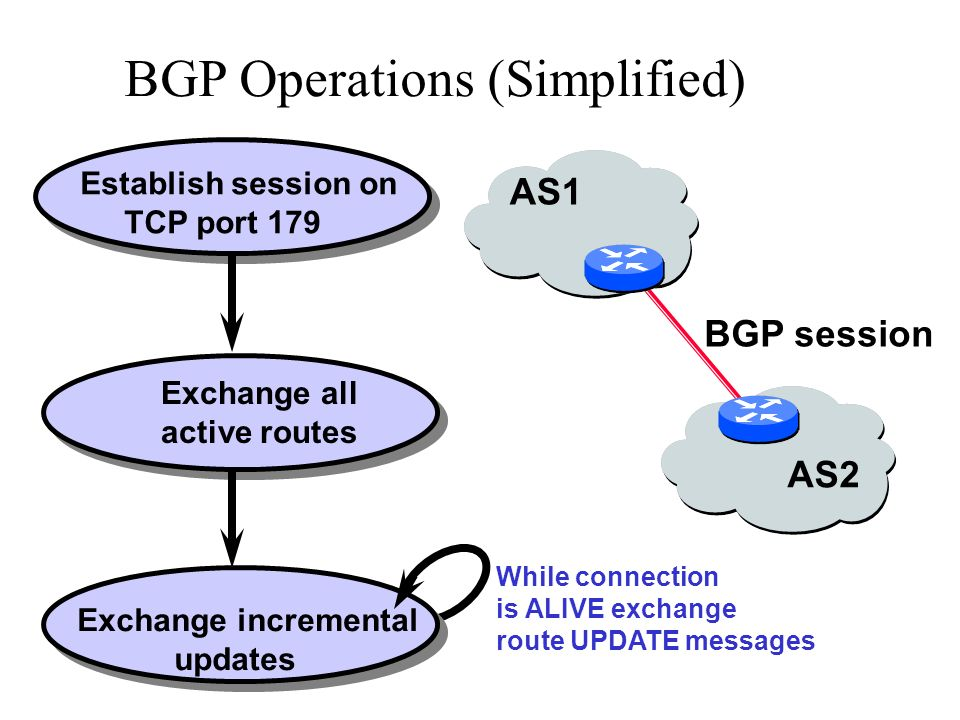 BGP Operations (Simplified)