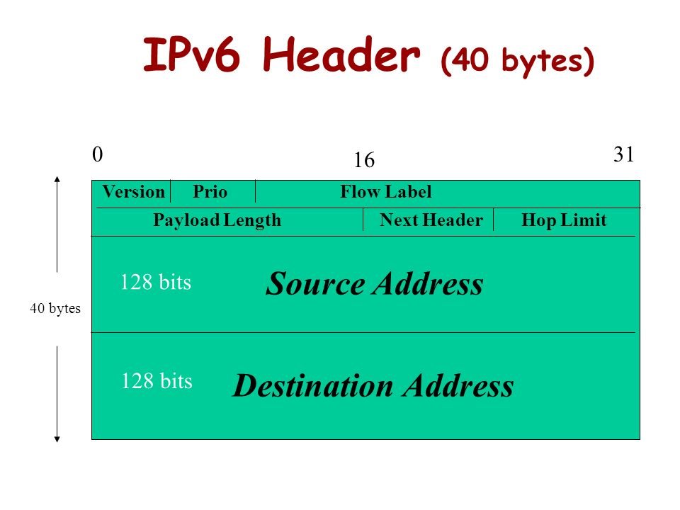 IPv6 Header (40 bytes) Source Address Destination Address 31 16
