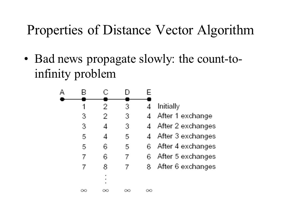 Properties of Distance Vector Algorithm