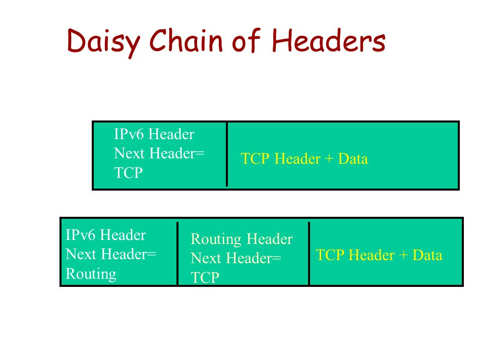 Daisy Chain of Headers IPv6 Header Next Header= TCP TCP Header + Data