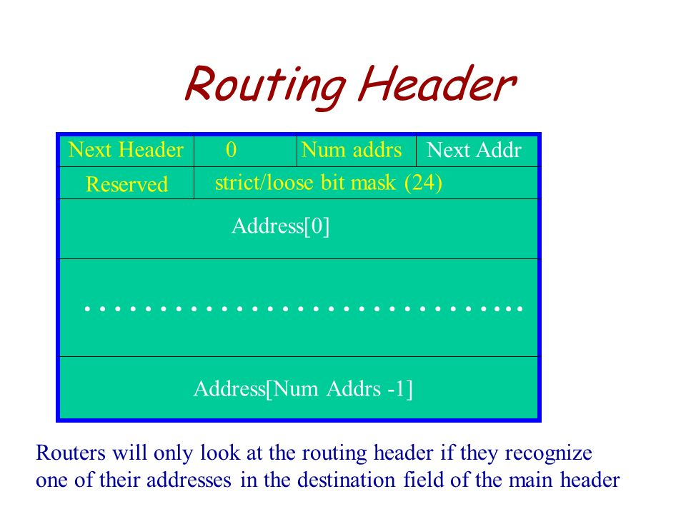 Routing Header ………………………... Next Header Num addrs Next Addr Reserved
