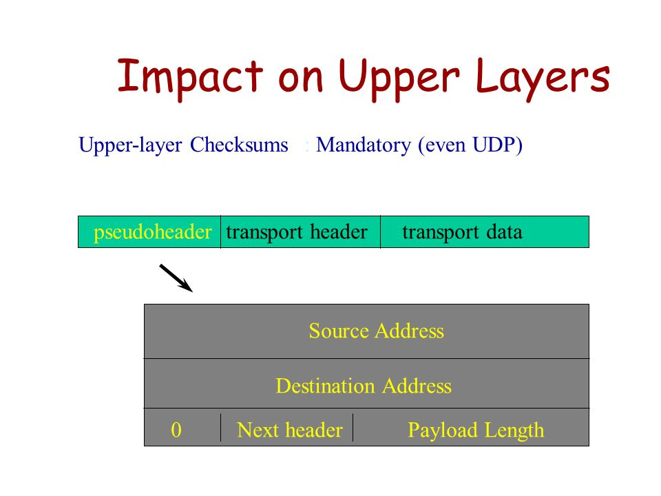 Impact on Upper Layers Upper-layer Checksums : Mandatory (even UDP)