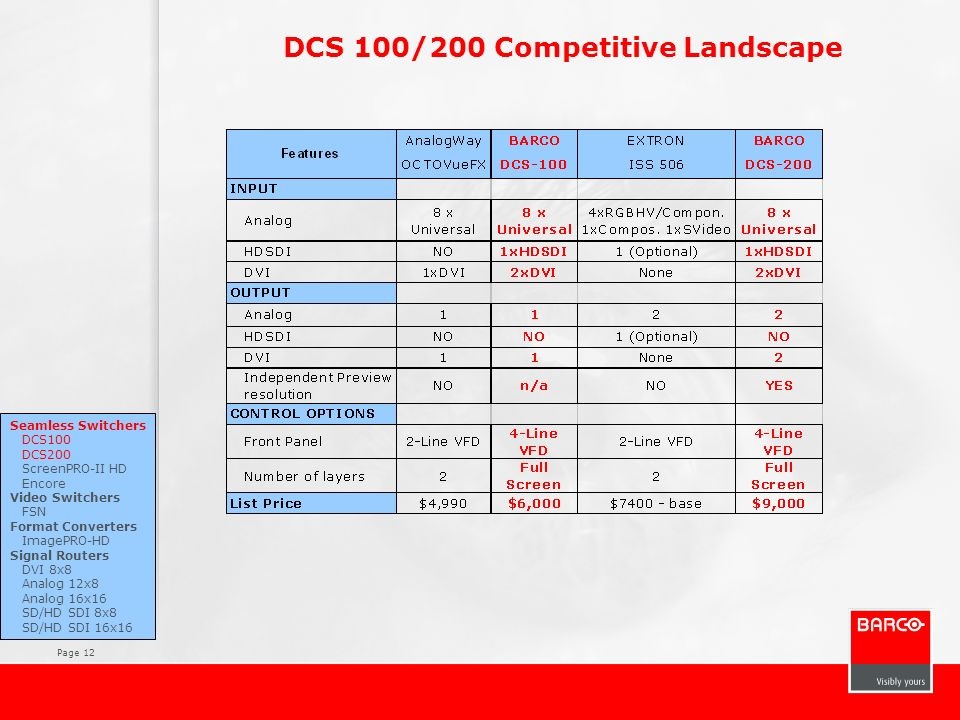 DCS 100/200 Competitive Landscape