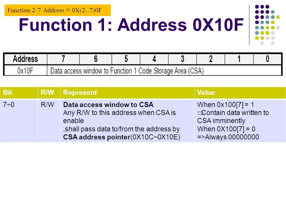 Function 1: Address 0X10F Function 2-7 Address = 0X(2..7)0F Bit R/W