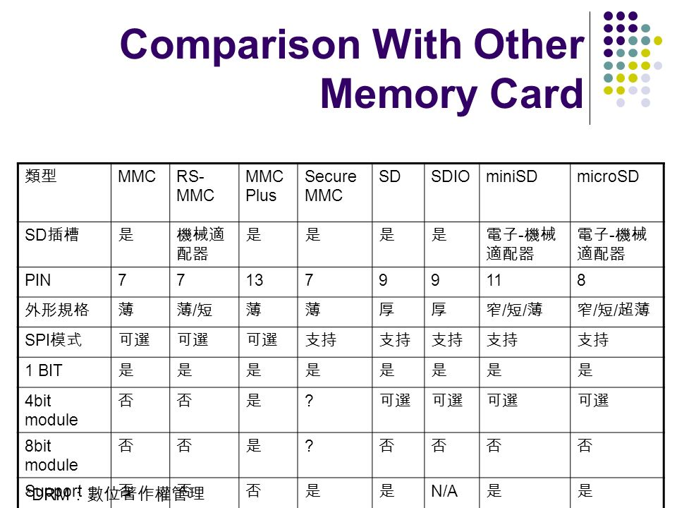 Comparison With Other Memory Card
