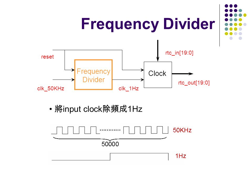 Frequency Divider 將input clock除頻成1Hz Frequency Divider Clock clk_50KHz