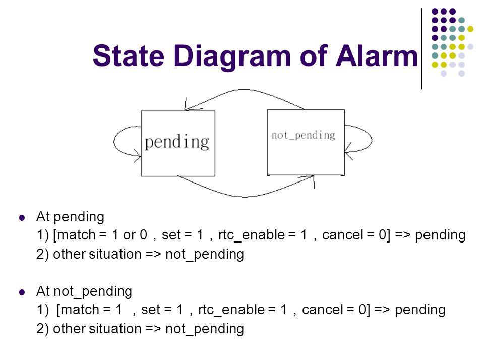 State Diagram of Alarm At pending