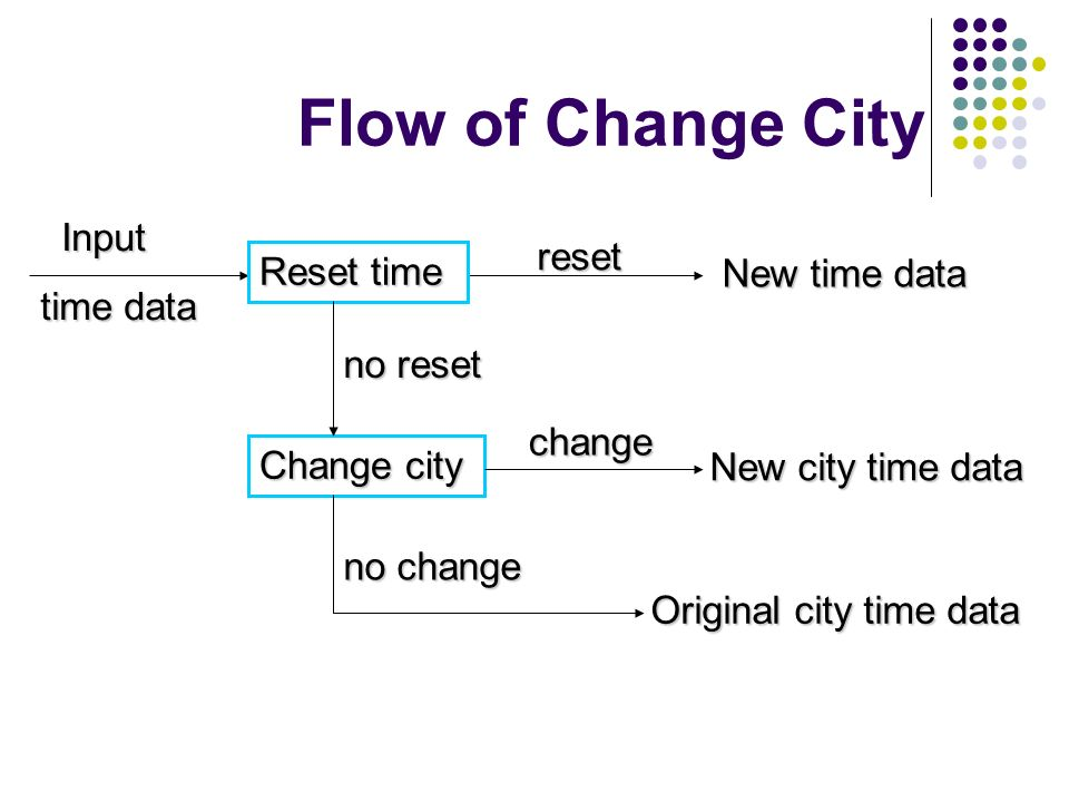 Flow of Change City Input reset time data Reset time New time data