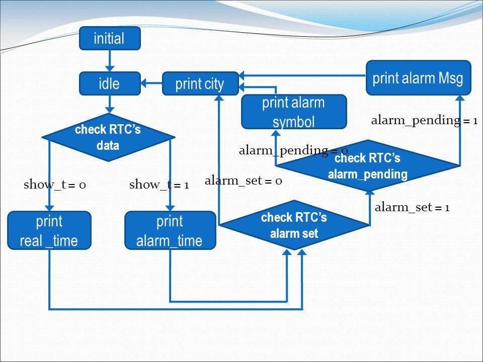 check RTC's alarm_pending