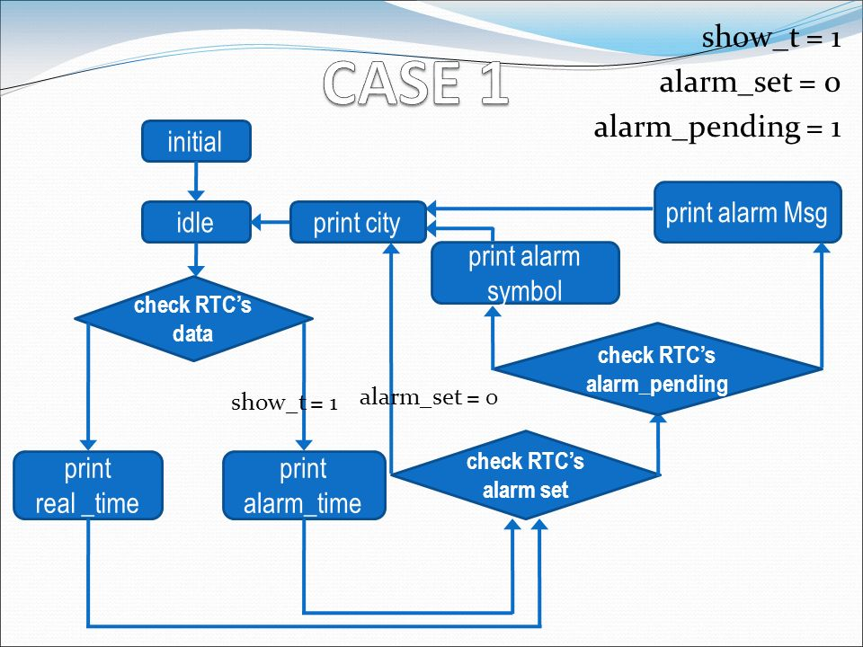 show_t = 1 alarm_set = 0 alarm_pending = 1