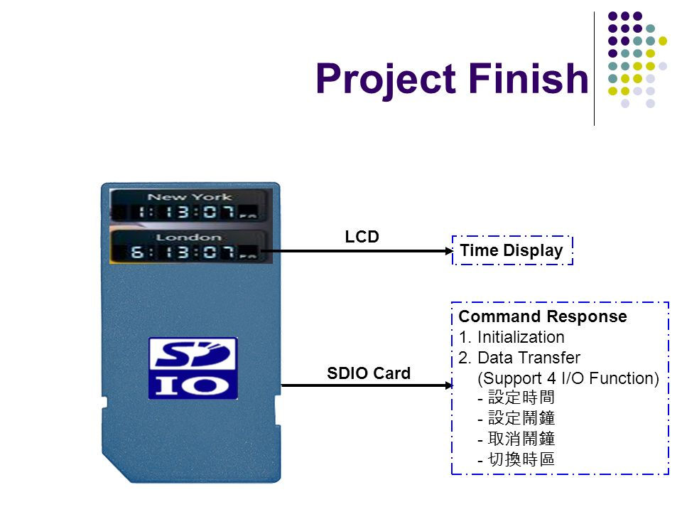 Project Finish LCD Time Display Command Response 1. Initialization
