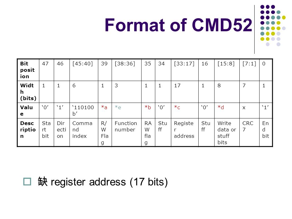 Format of CMD52 缺 register address (17 bits) Bit position 47 46