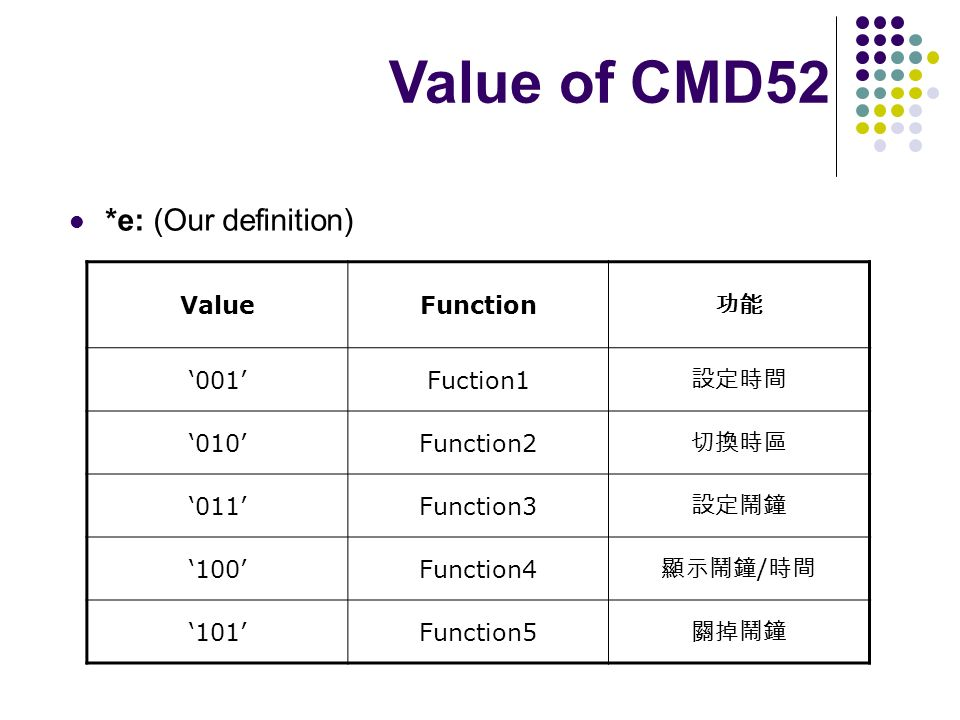 Value of CMD52 *e: (Our definition) Value Function 功能 '001' Fuction1