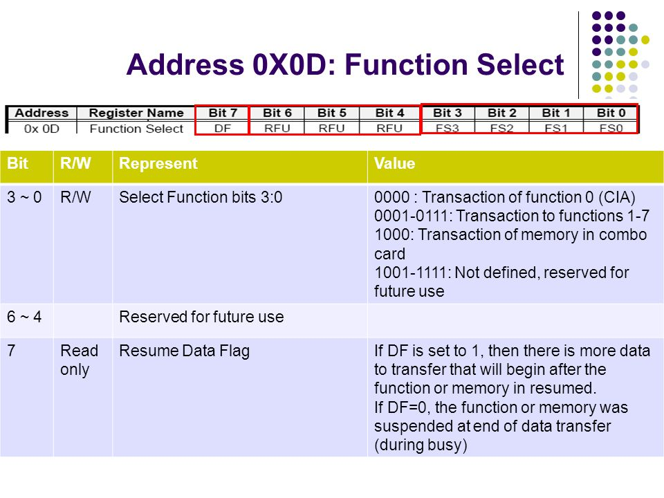 Address 0X0D: Function Select