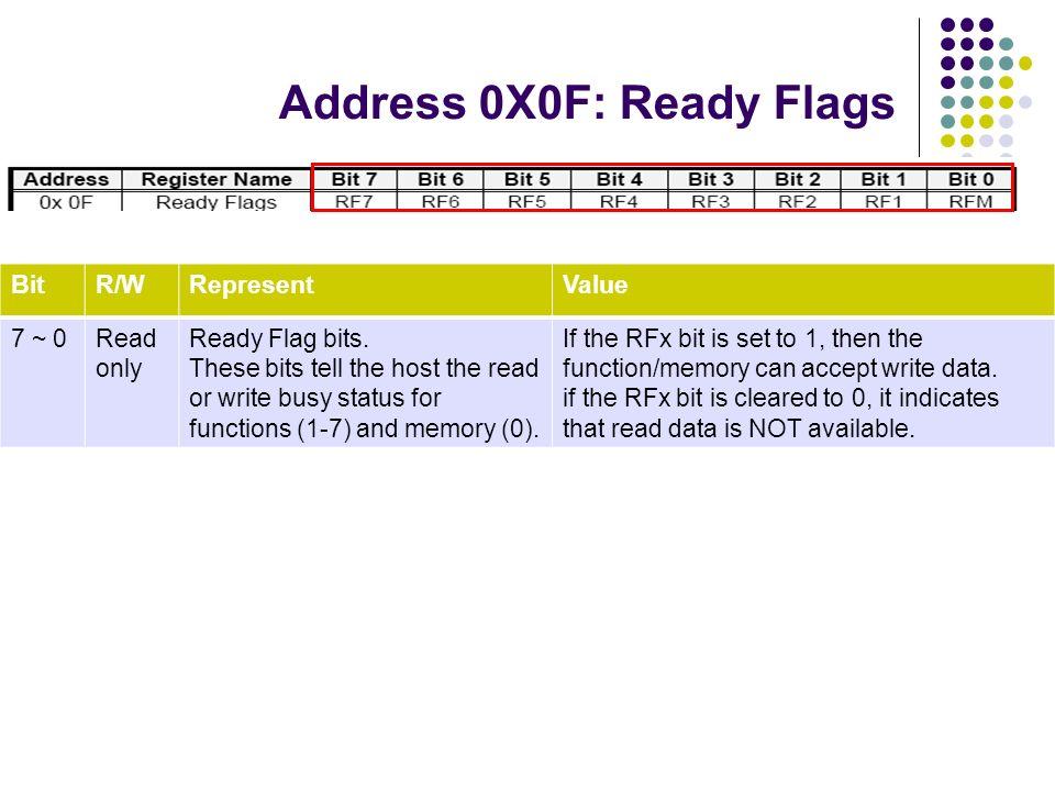 Address 0X0F: Ready Flags