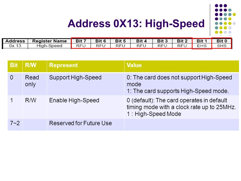 Address 0X13: High-Speed Bit R/W Represent Value Read only