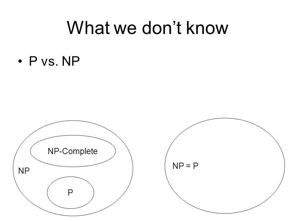 What we don't know P vs. NP NP-Complete NP = P NP P