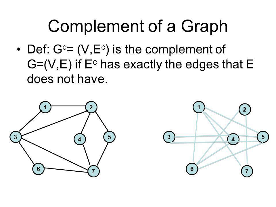 Complement of a Graph Def: Gc= (V,Ec) is the complement of G=(V,E) if Ec has exactly the edges that E does not have.