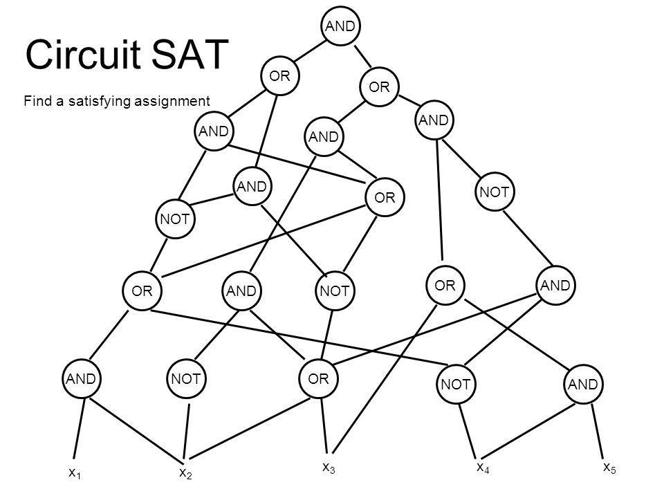 Circuit SAT Satisfying assignment x1 = T, x2 = F, x3 = F
