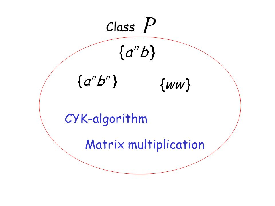 Class CYK-algorithm Matrix multiplication