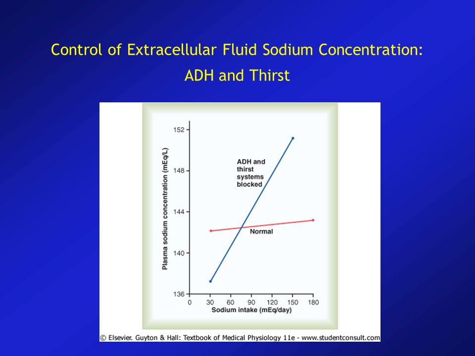 Control of Extracellular Fluid Sodium Concentration: ADH and Thirst