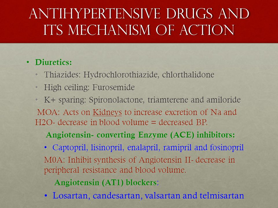 Antihypertensive Drugs and Its mechanism of Action