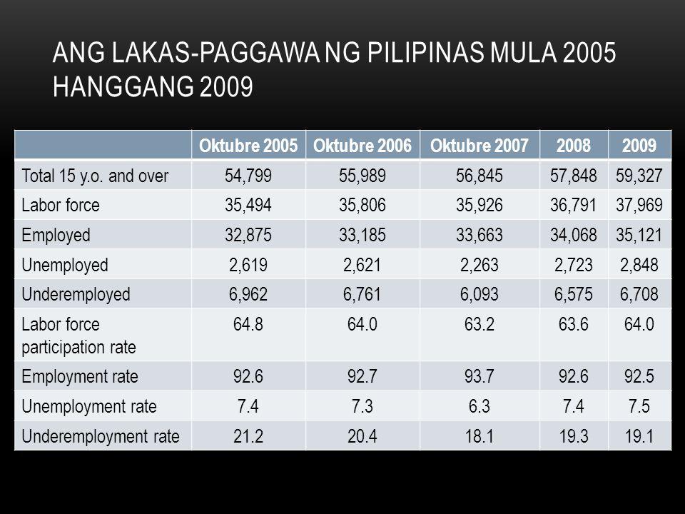Ang lakas-paggawa ng pilipinas mula 2005 hanggang 2009