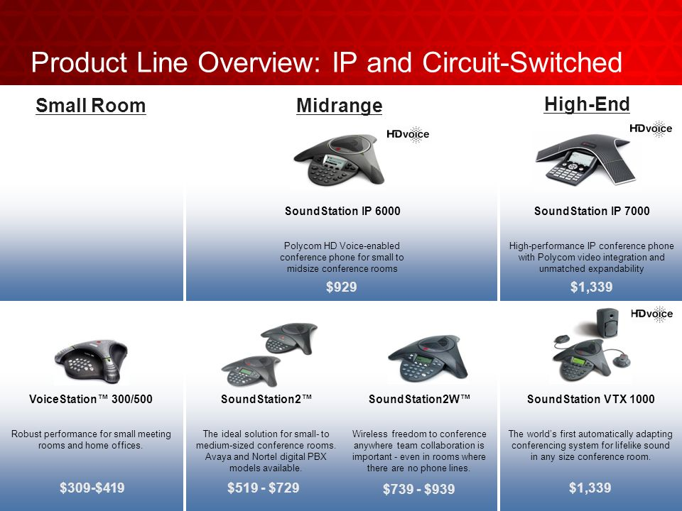 Product Line Overview: IP and Circuit-Switched