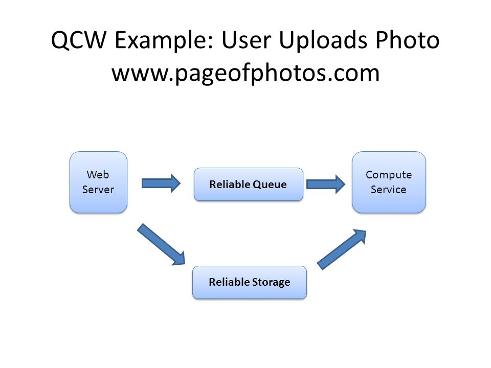 QCW Example: User Uploads Photo www.pageofphotos.com