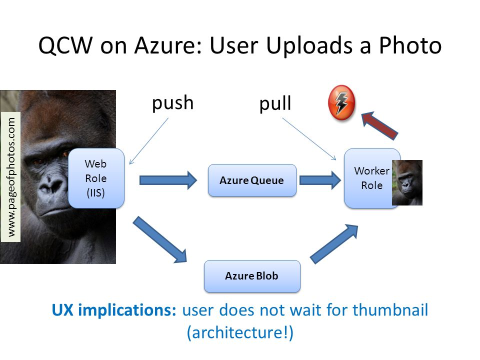 QCW on Azure: User Uploads a Photo