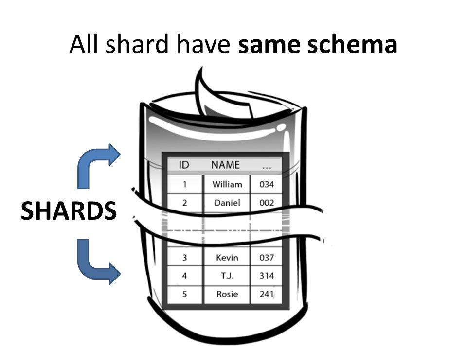 All shard have same schema