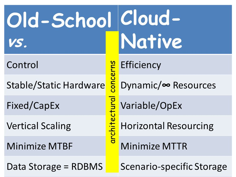 Pre-Cloud vs. Cloud-Native