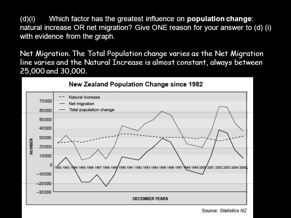 (d)(i) Which factor has the greatest influence on population change: natural increase OR net migration Give ONE reason for your answer to (d) (i) with evidence from the graph.