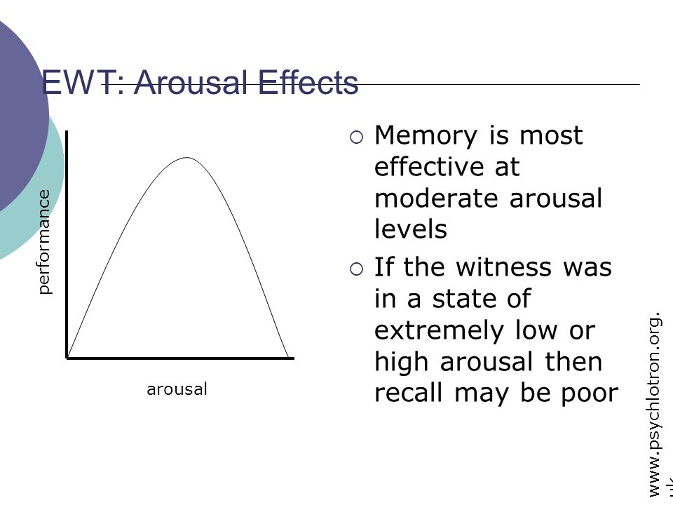 EWT: Arousal Effects Memory is most effective at moderate arousal levels.