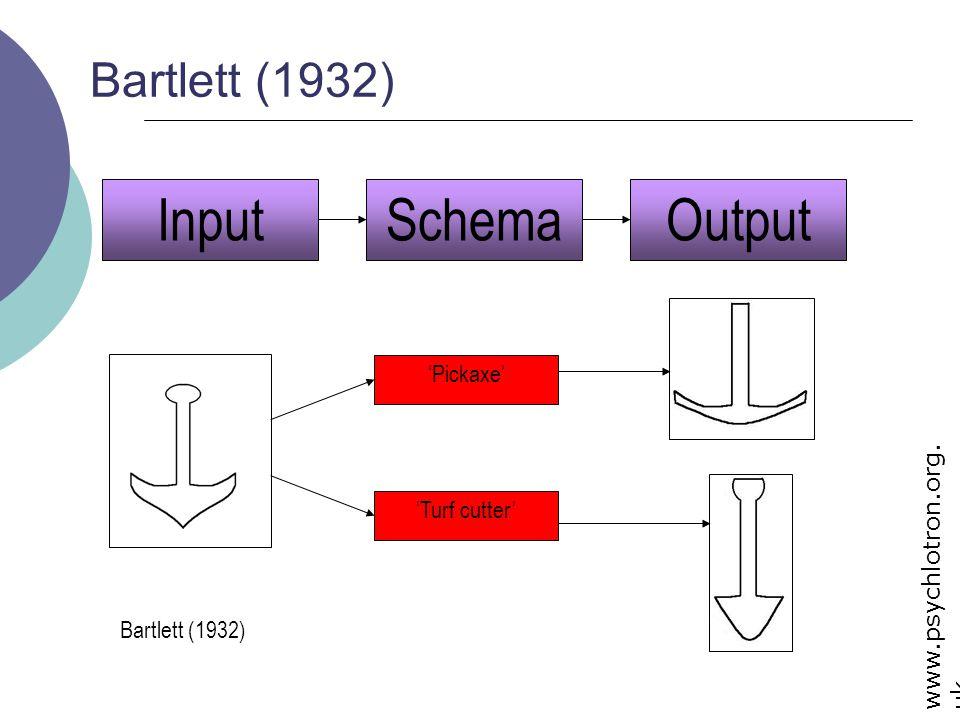 Input Output Schema Bartlett (1932) 'Pickaxe' 'Turf cutter'