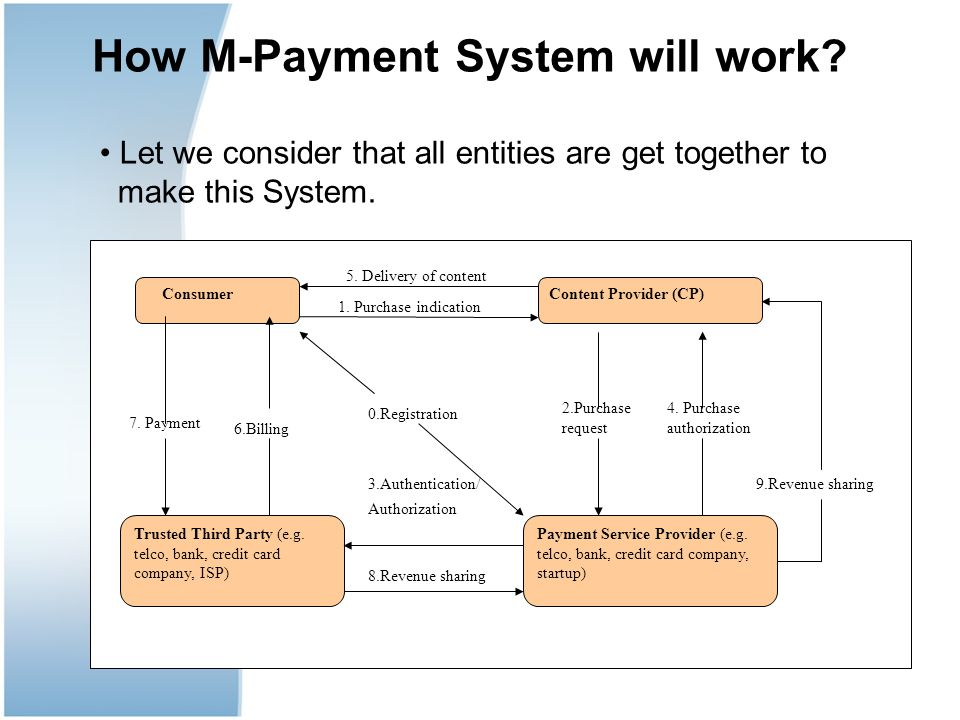 How M-Payment System will work