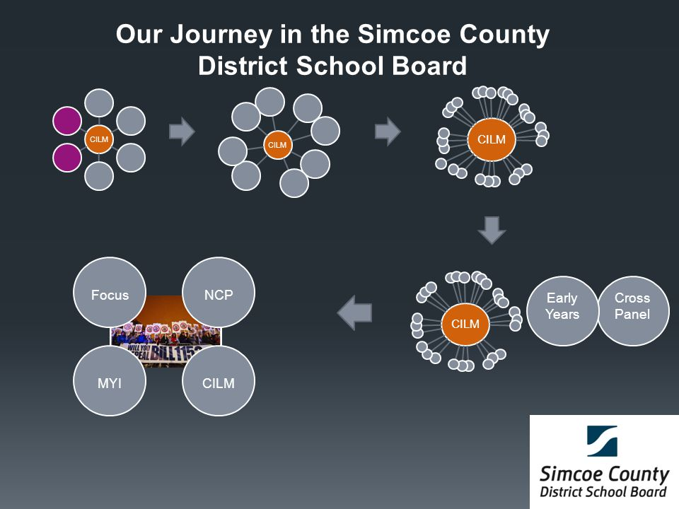 Our Journey in the Simcoe County District School Board