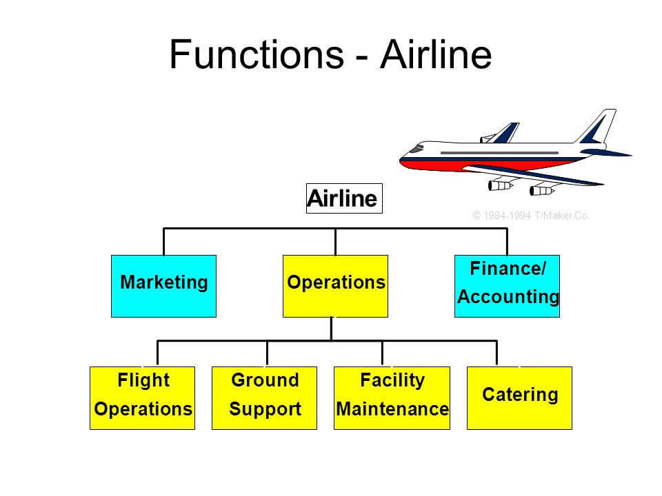 Functions - Airline Airline Marketing Operations Finance/ Accounting