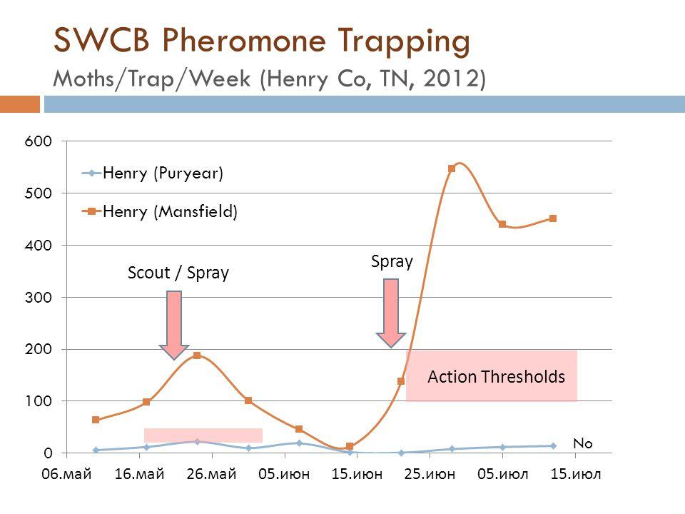 SWCB Pheromone Trapping Moths/Trap/Week (Henry Co, TN, 2012)