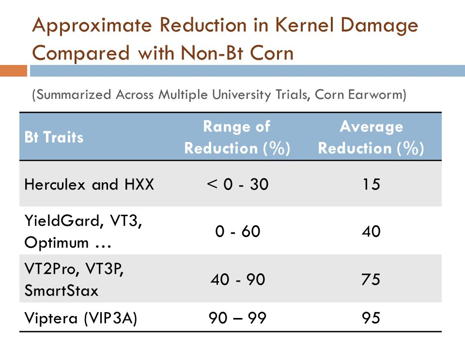 Approximate Reduction in Kernel Damage Compared with Non-Bt Corn (Summarized Across Multiple University Trials, Corn Earworm)