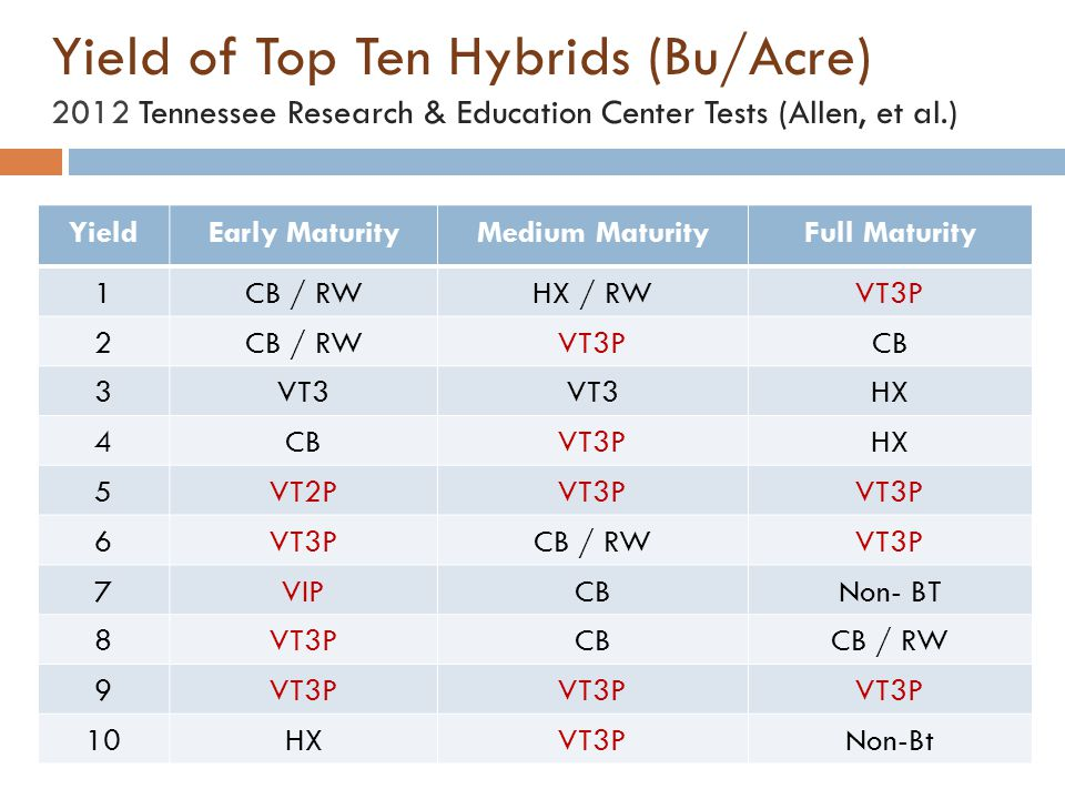Yield of Top Ten Hybrids (Bu/Acre) 2012 Tennessee Research & Education Center Tests (Allen, et al.)