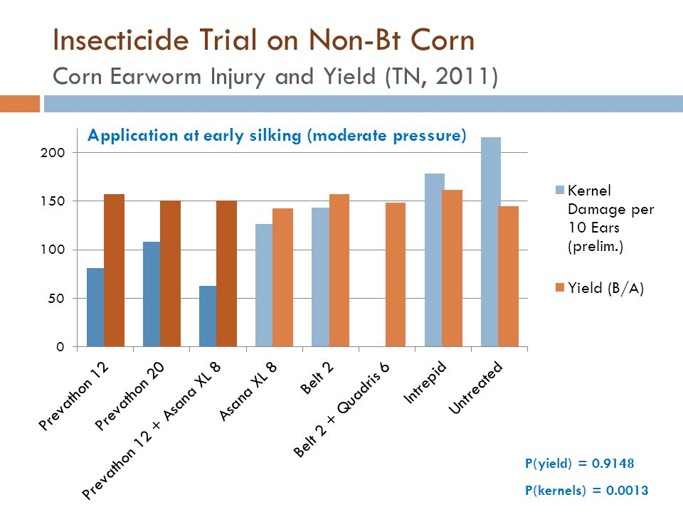 Insecticide Trial on Non-Bt Corn Corn Earworm Injury and Yield (TN, 2011)
