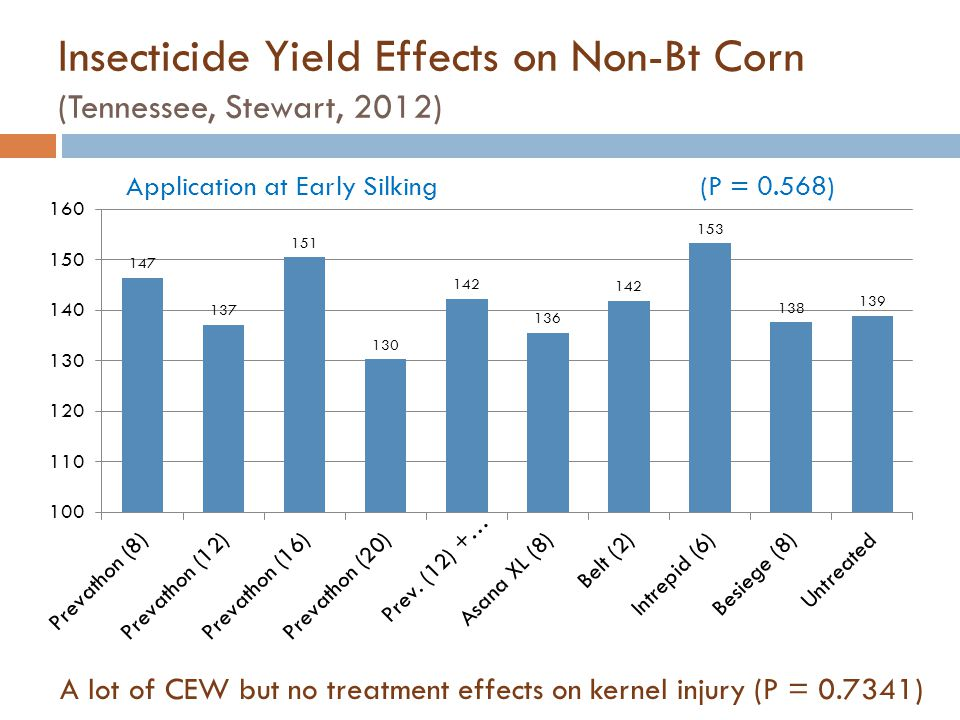 Insecticide Yield Effects on Non-Bt Corn (Tennessee, Stewart, 2012)