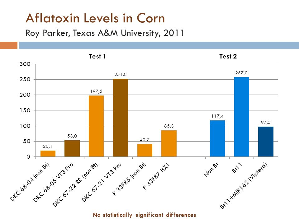Aflatoxin Levels in Corn Roy Parker, Texas A&M University, 2011